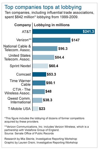 telecomm lobbying
