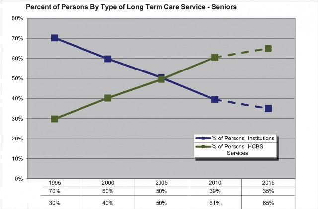 MN Senior Care Graphic